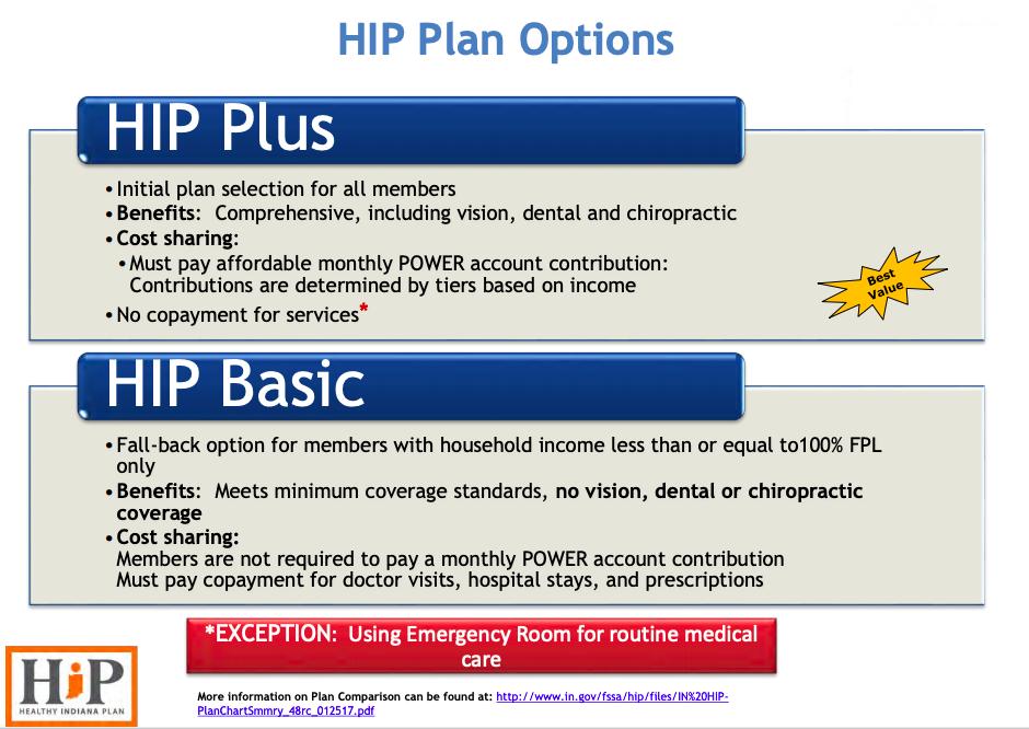 HIP Summary