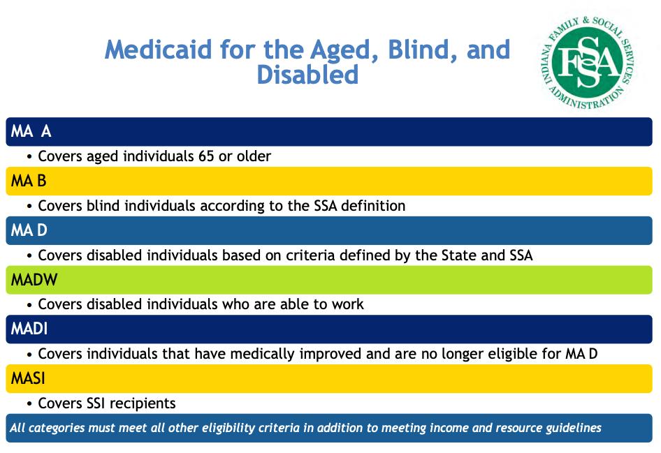 Medicaid Summary